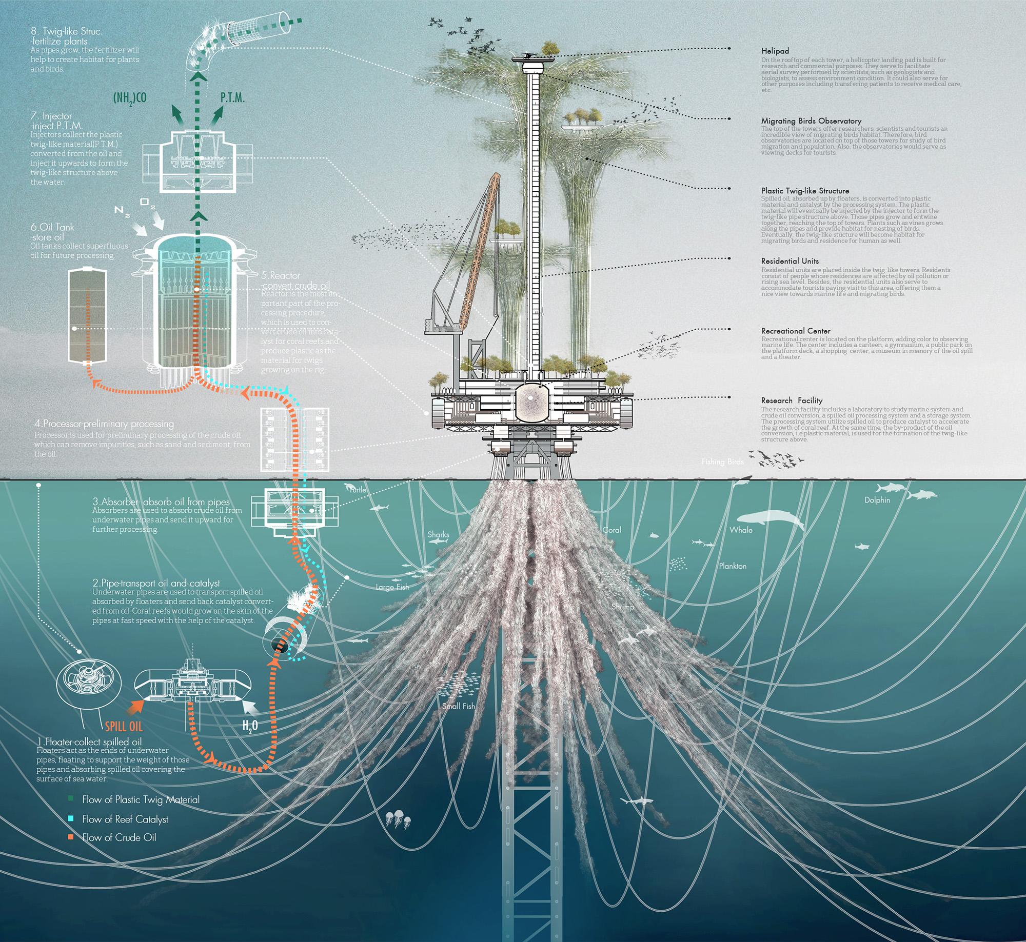 Noah Oasis:Rig to Vertical Bio-habitat